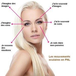Les-mouvements-oculaires-en-PNL